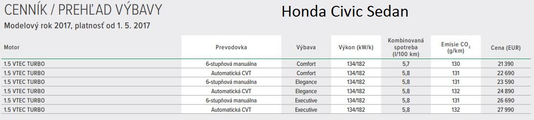 Cenník Honda Civic Sedan