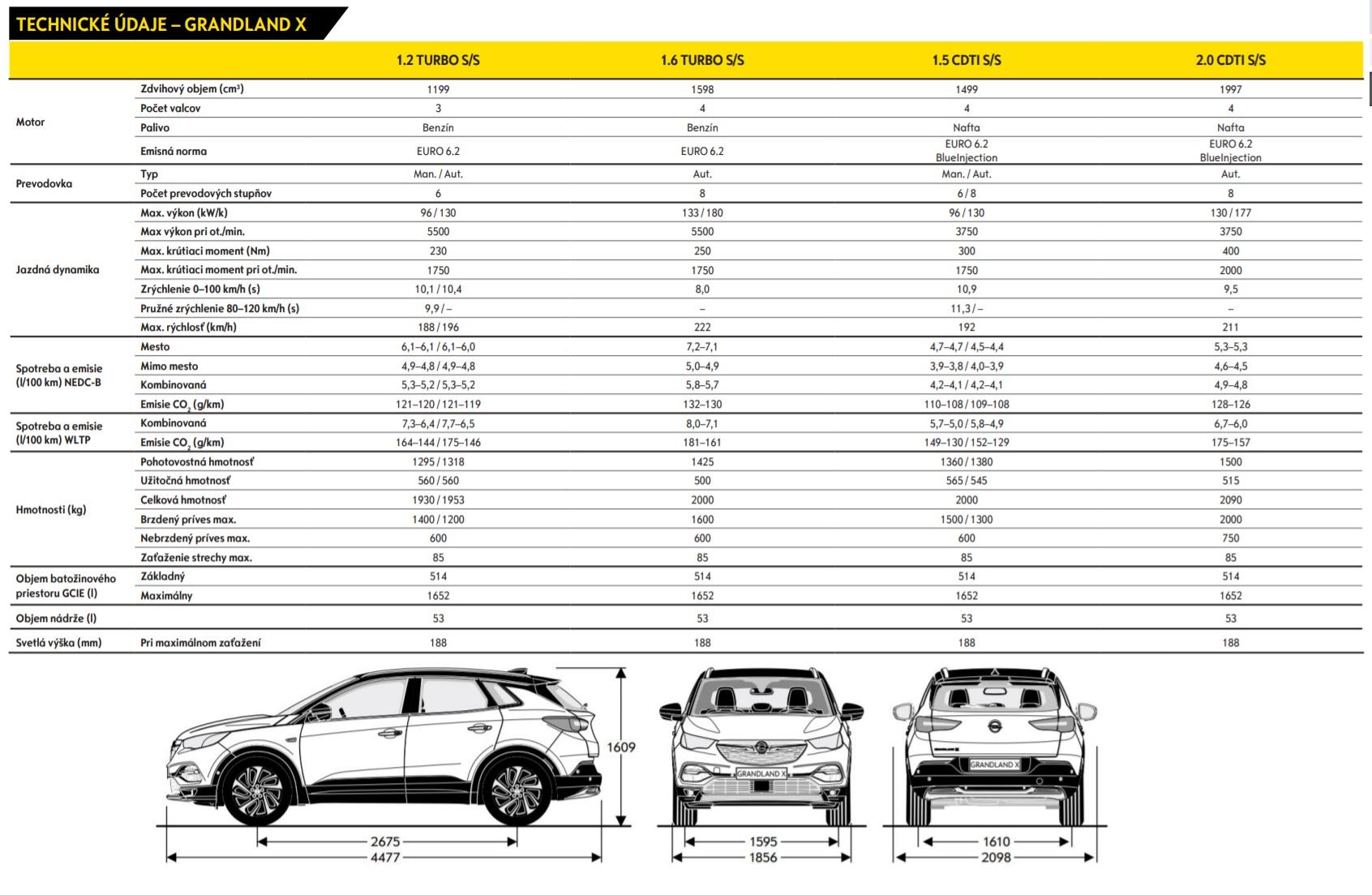 Opel Grandland X Technické údaje