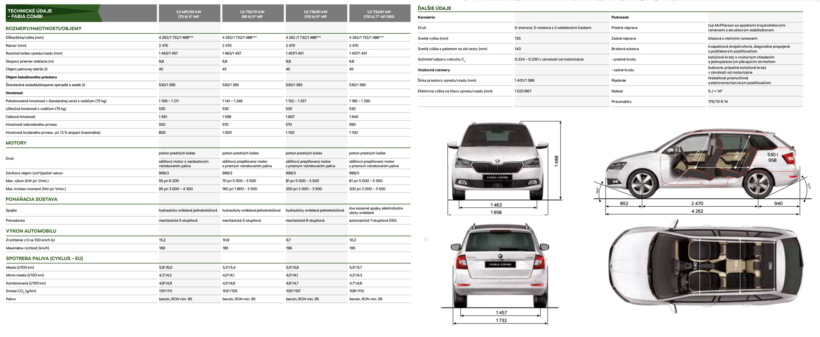 Technické údaje Škoda Fabia Combi