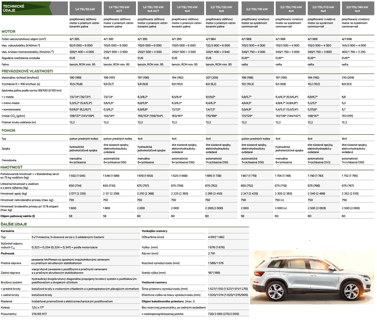 Technické údaje Škoda Kodiaq