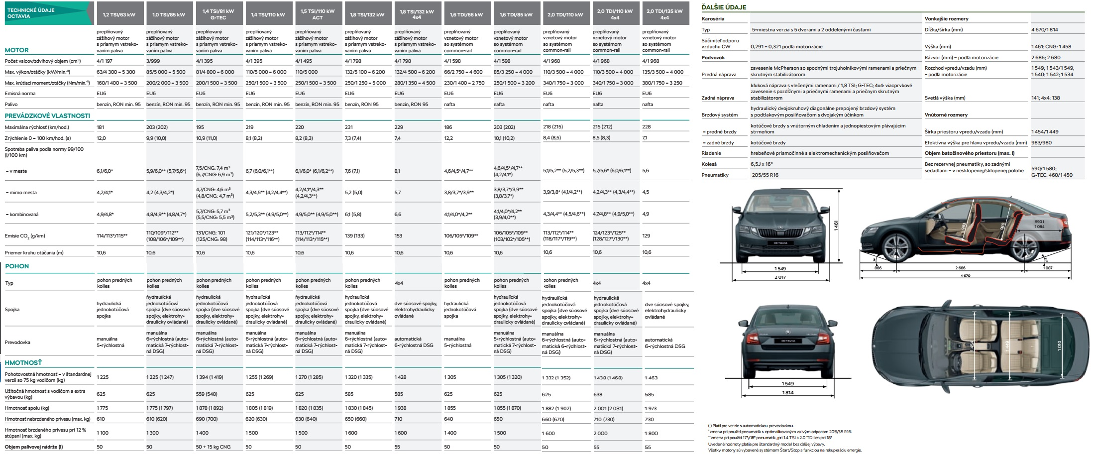 Technické údaje Škoda Octavia Liftback