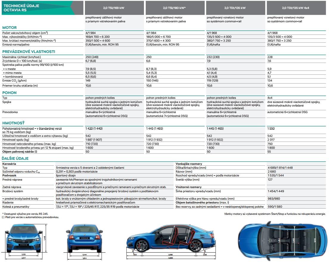 Technické údaje Škoda Octavia RS Liftback