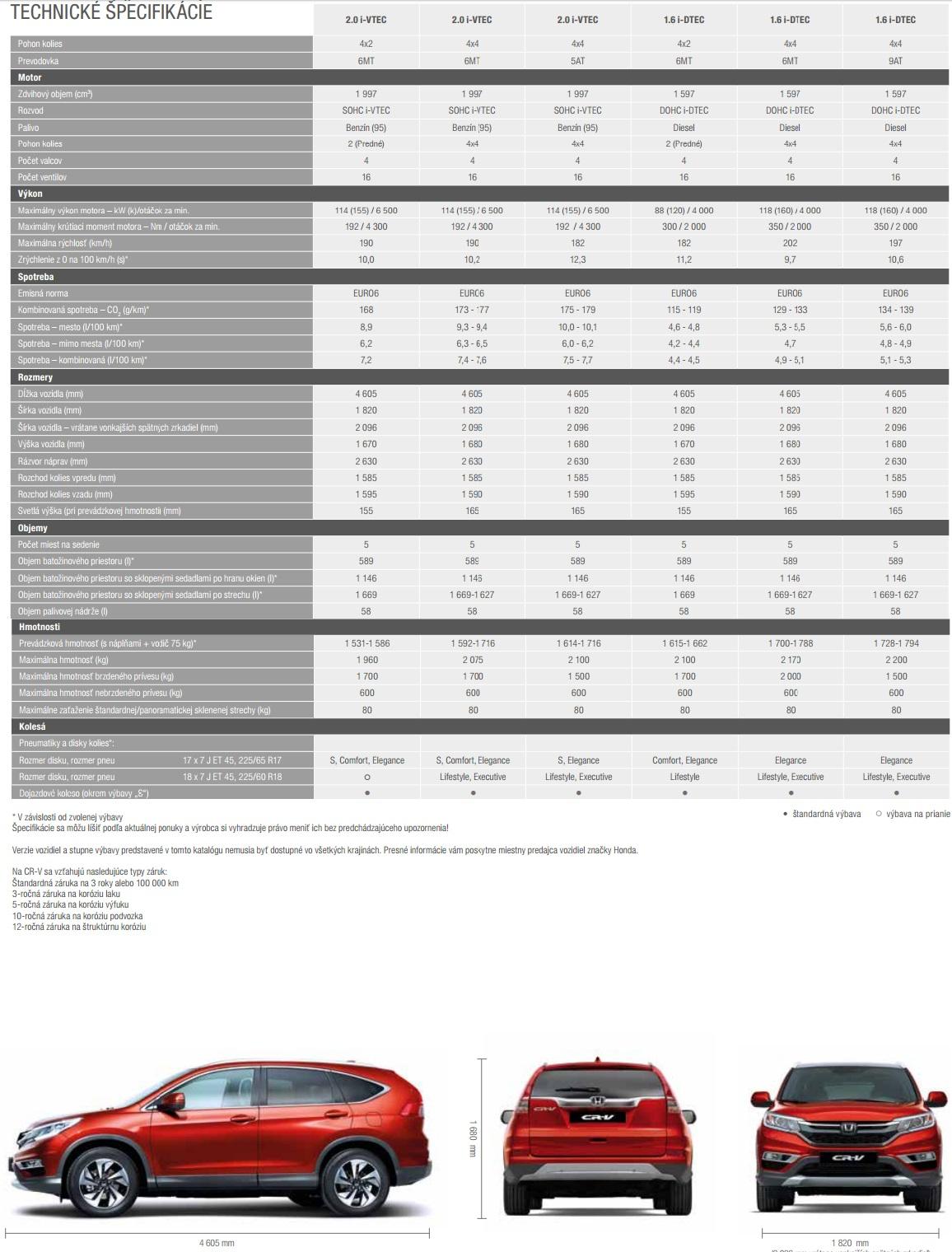 Technické údaje Honda CR-V