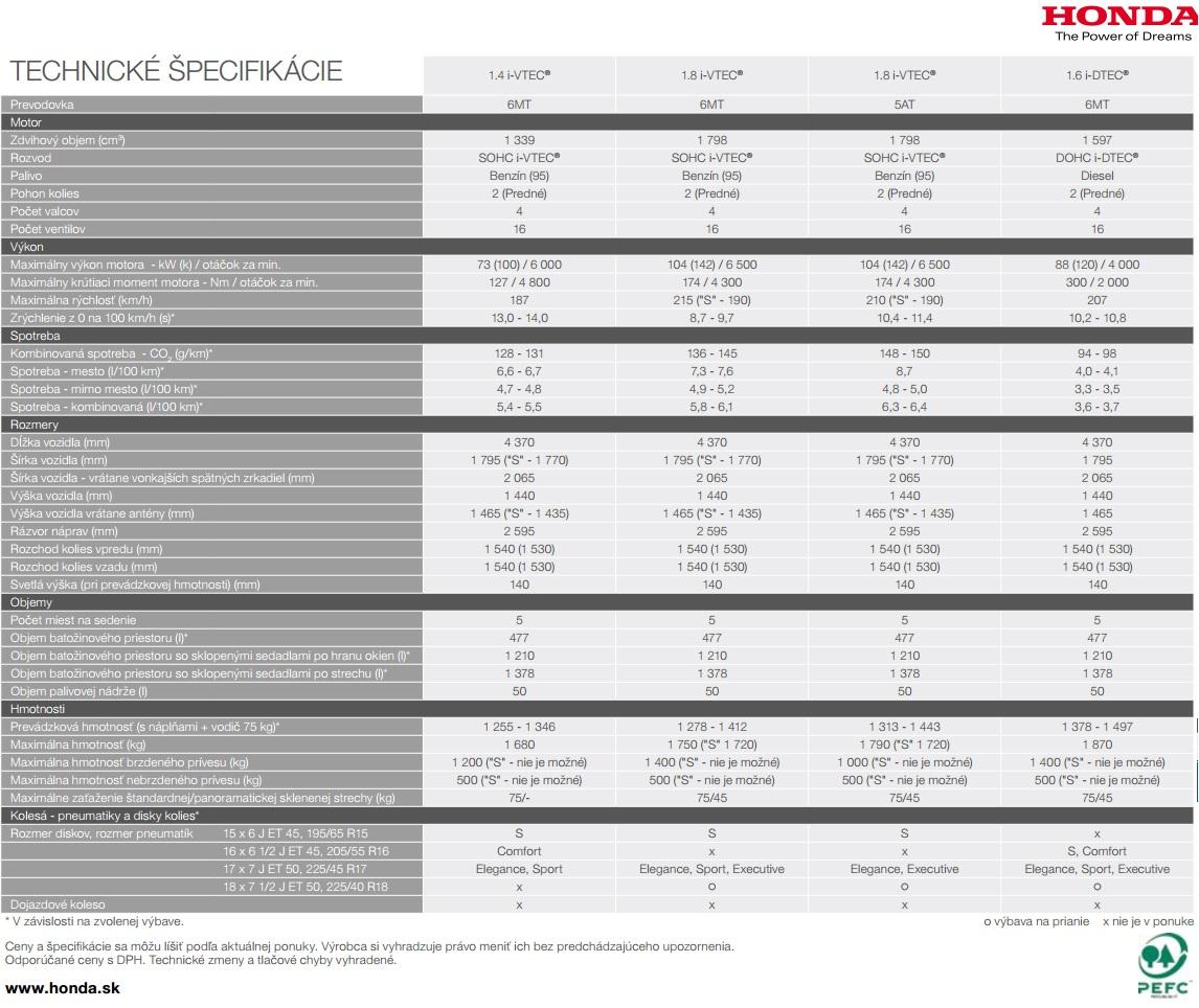 Technické údaje Honda Civic