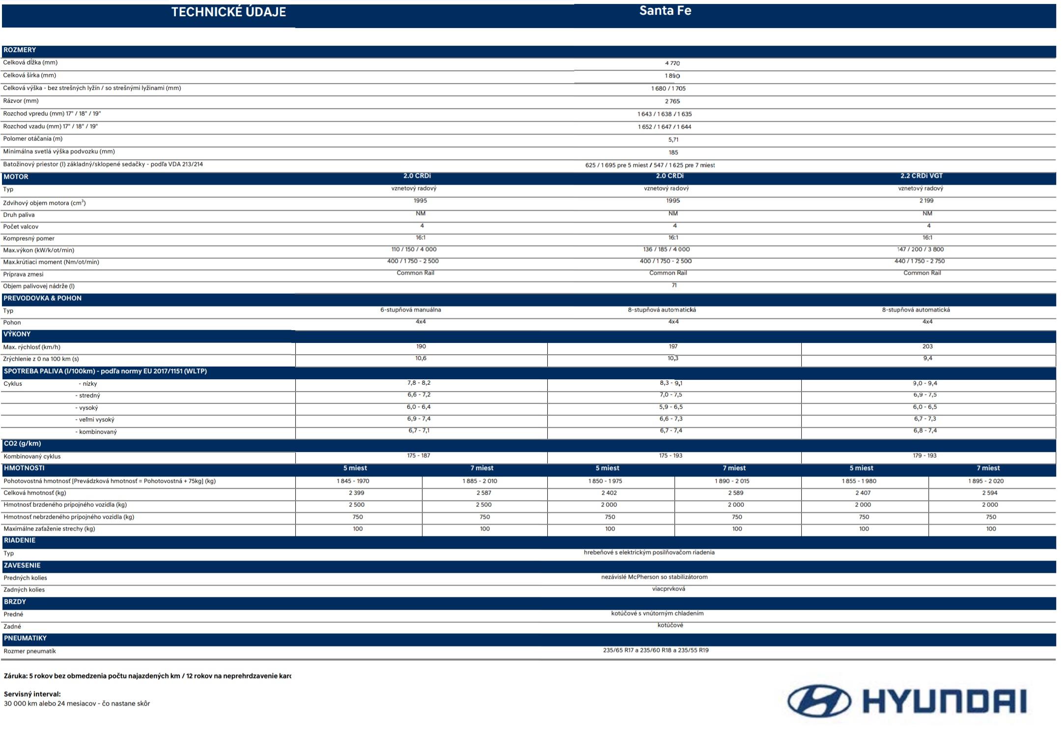 Technické údaje Hyundai Santa Fe