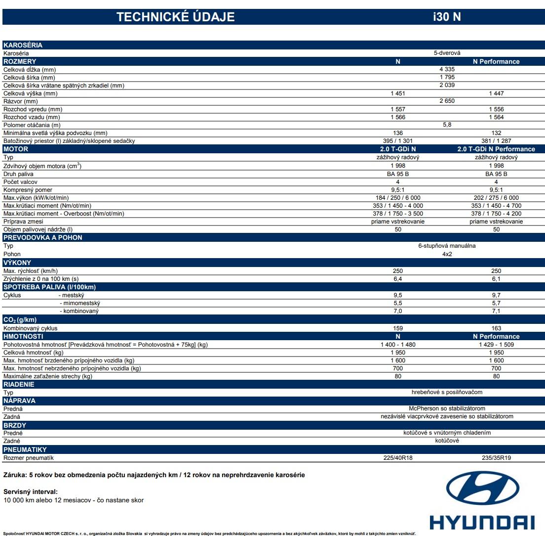 Technické údaje Hyundai i30 N