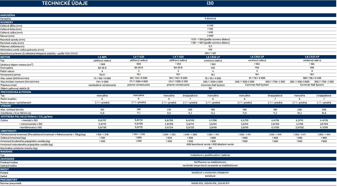 Technické údaje Hyundai i30