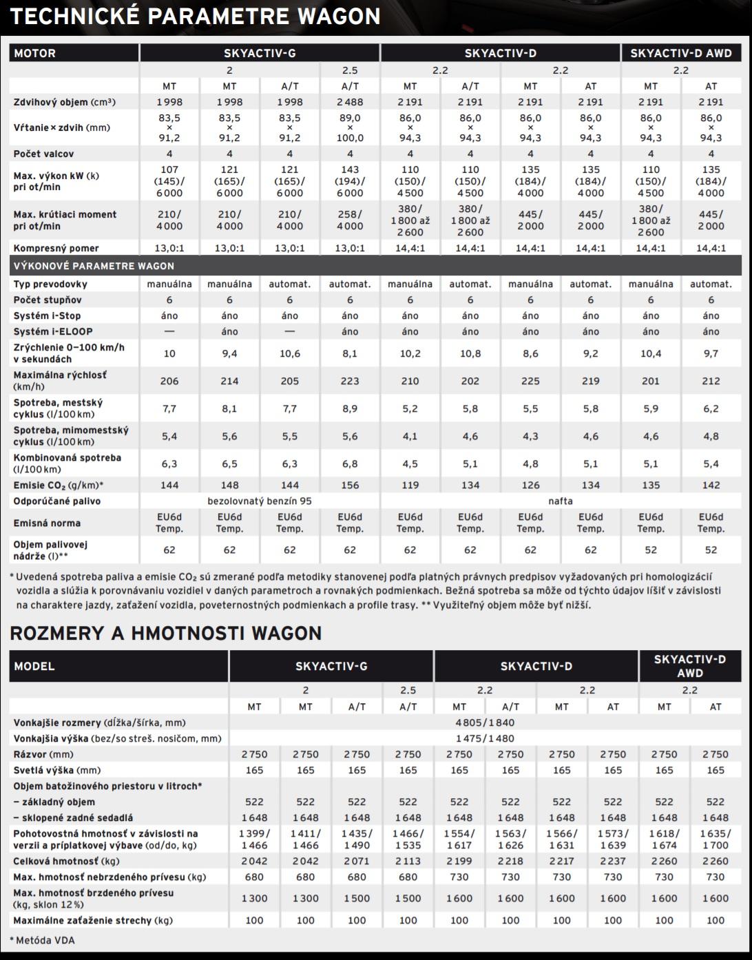 Technické údaje Mazda6 Wagon