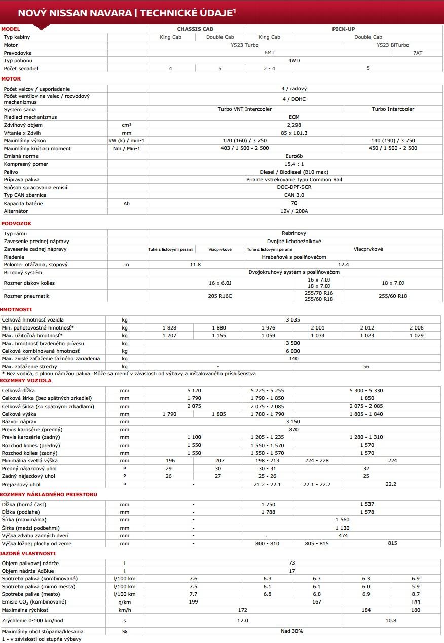 Technické údaje Nissan Navara