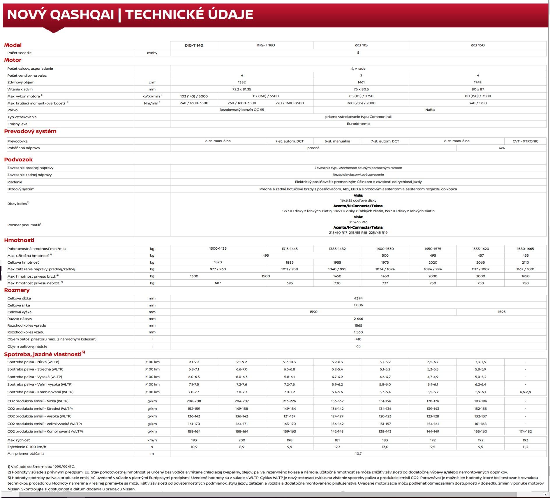Technické údaje Nissan Qashqai