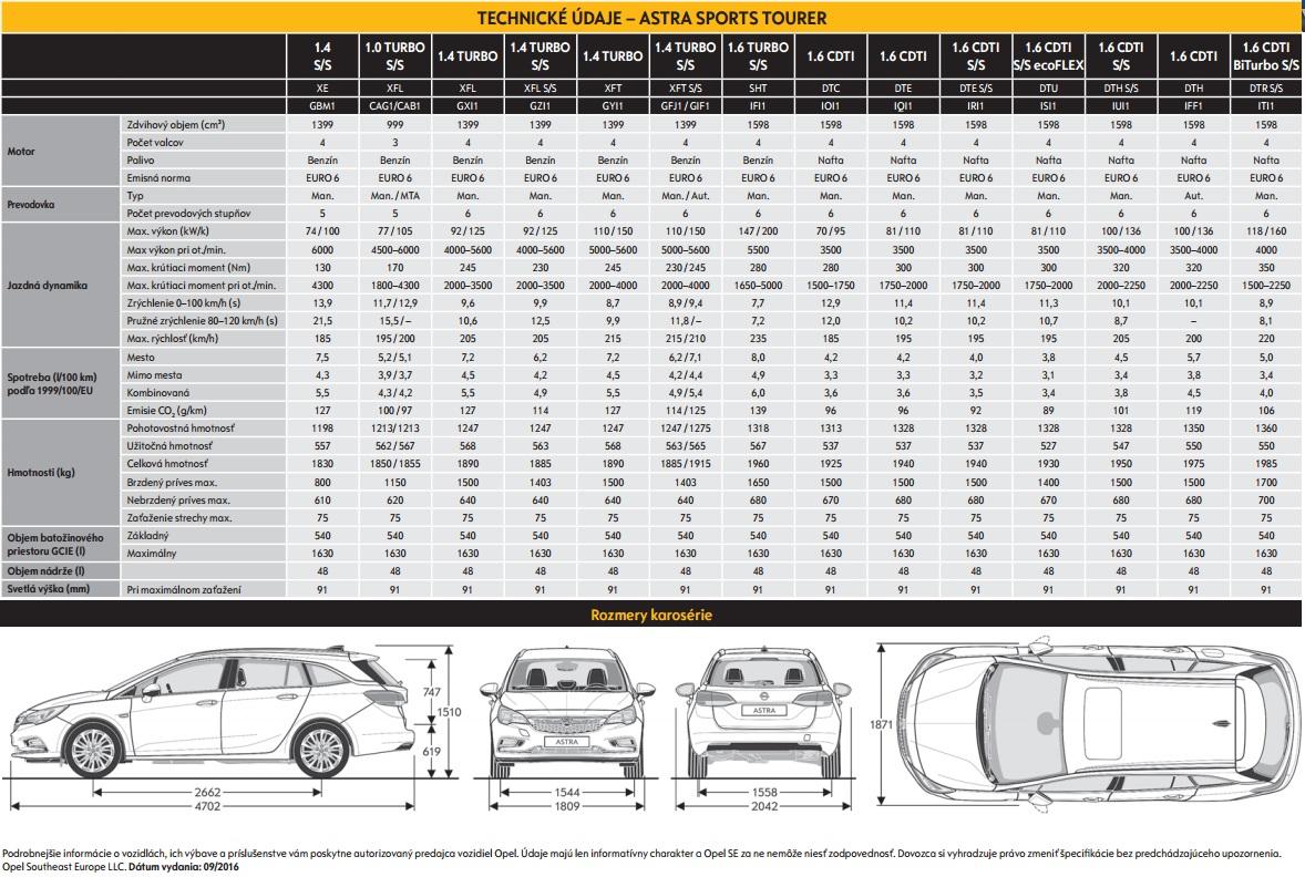 Technické údaje Opel Astra ST