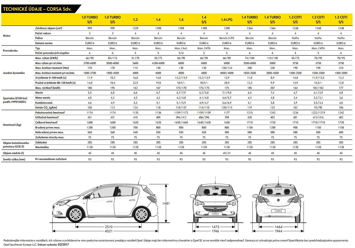 Technické údaje Opel Corsa