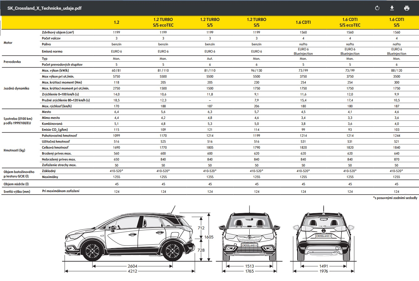 Technické údaje Opel Crossland X