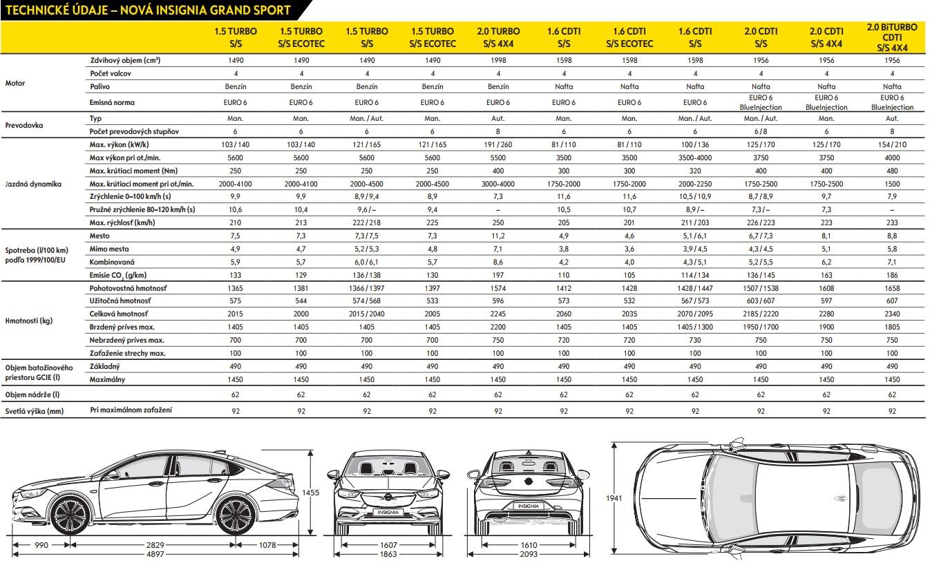Technické údaje Opel Insignia GS